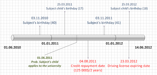 Human Due Diligence: Timeline in researches on individuals
